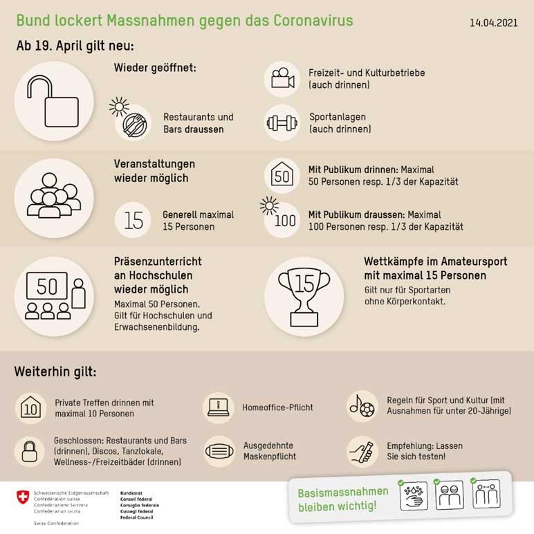 Bild: Zusammenfassung der Corona-Maßnahmen in der Schweiz